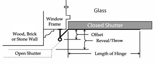 Shutter hinge offset explained