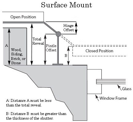Surface mount shutter hardware diagram